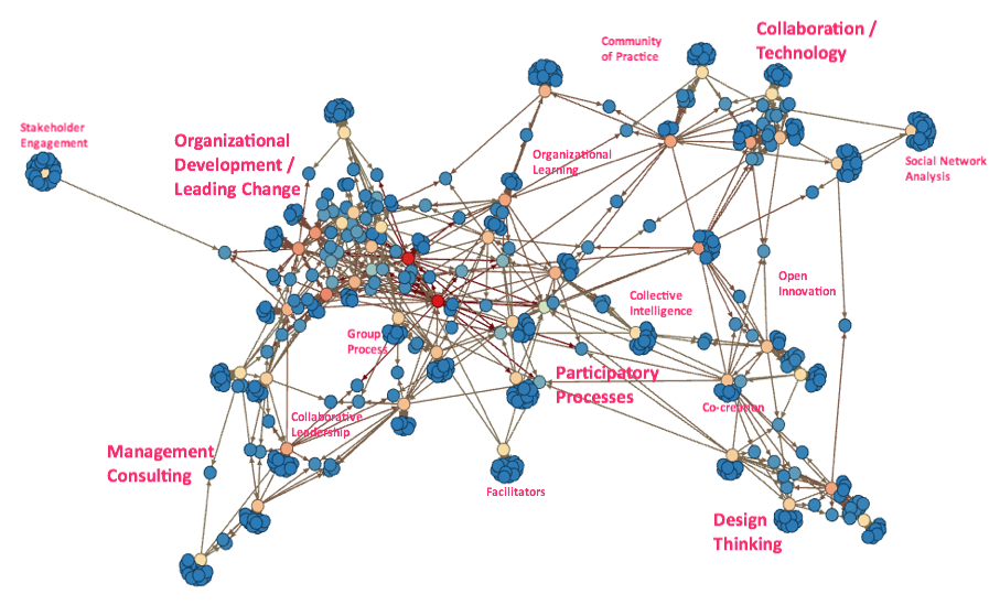 """What Does the Collaboration """"Field"""" Look Like? 