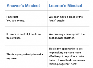 Knower's Mindset v. Learner's Mindset
